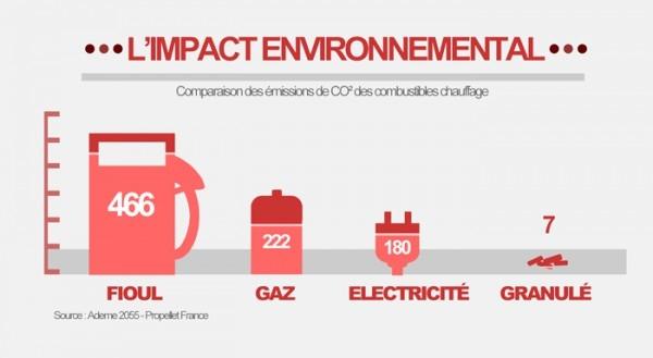 Emissions de CO2 comparées des énergies combustibles